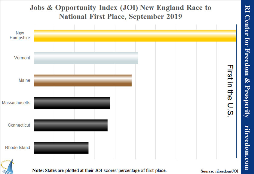 While the vast majority of the country prospers, RI is still 47th in the country in jobs & opportunity